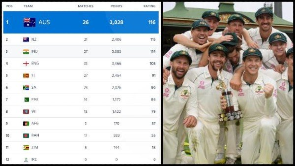India-Loses-To-Australia-In-Latest-ICC-Test-Rankings